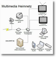 AHCT Multimedia Heimvernetzung