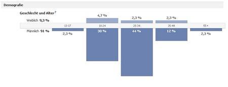 Demografie der AHCT Computer Facebookseite